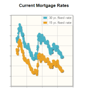 Mortage Interest Rates 9/16