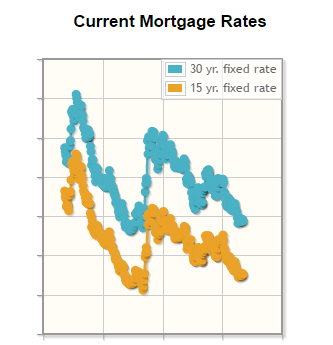 Interest Rates 9/16